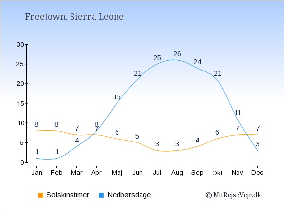 Vejret i Sierra Leone illustreret ved antal solskinstimer og nedbørsdage: Januar 8;1. Februar 8;1. Marts 7;4. April 7;8. Maj 6;15. Juni 5;21. Juli 3;25. August 3;26. September 4;24. Oktober 6;21. November 7;11. December 7;3.
