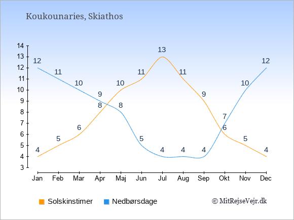 Vejret i Koukounaries illustreret ved antal solskinstimer og nedbørsdage: Januar 4,12. Februar 5,11. Marts 6,10. April 8,9. Maj 10,8. Juni 11,5. Juli 13,4. August 11,4. September 9,4. Oktober 6,7. November 5,10. December 4,12.