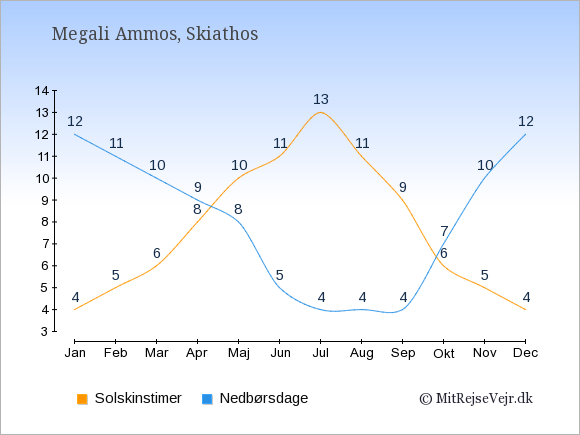 Vejret i Megali Ammos illustreret ved antal solskinstimer og nedbørsdage: Januar 4,12. Februar 5,11. Marts 6,10. April 8,9. Maj 10,8. Juni 11,5. Juli 13,4. August 11,4. September 9,4. Oktober 6,7. November 5,10. December 4,12.