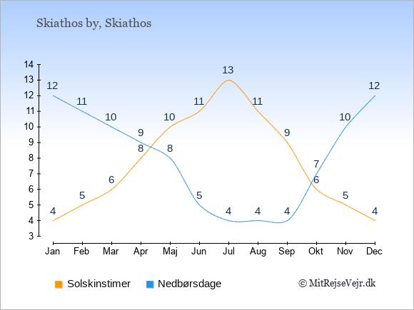 Vejret i Skiathos by, solskinstimer og nedbørsdage: Januar:4,12. Februar:5,11. Marts:6,10. April:8,9. Maj:10,8. Juni:11,5. Juli:13,4. August:11,4. September:9,4. Oktober:6,7. November:5,10. December:4,12.