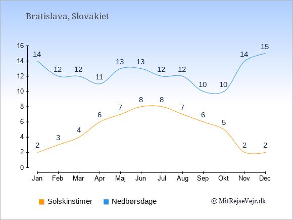 Vejret i Slovakiet: Solskinstimer og nedbør.