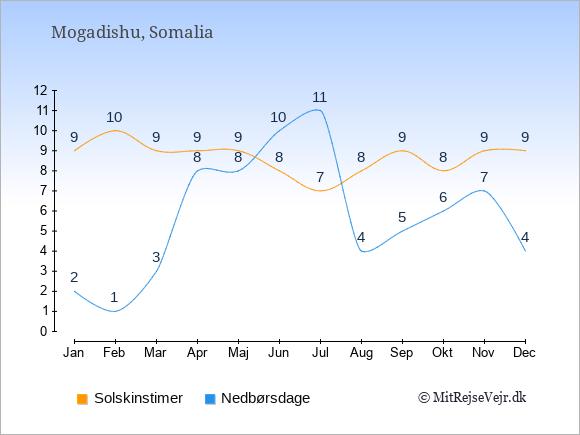 Vejret i Somalia illustreret ved antal solskinstimer og nedbørsdage: Januar 9,2. Februar 10,1. Marts 9,3. April 9,8. Maj 9,8. Juni 8,10. Juli 7,11. August 8,4. September 9,5. Oktober 8,6. November 9,7. December 9,4.