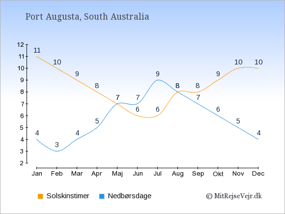 Vejret i Port Augusta illustreret ved antal solskinstimer og nedbørsdage: Januar 11;4. Februar 10;3. Marts 9;4. April 8;5. Maj 7;7. Juni 6;7. Juli 6;9. August 8;8. September 8;7. Oktober 9;6. November 10;5. December 10;4.