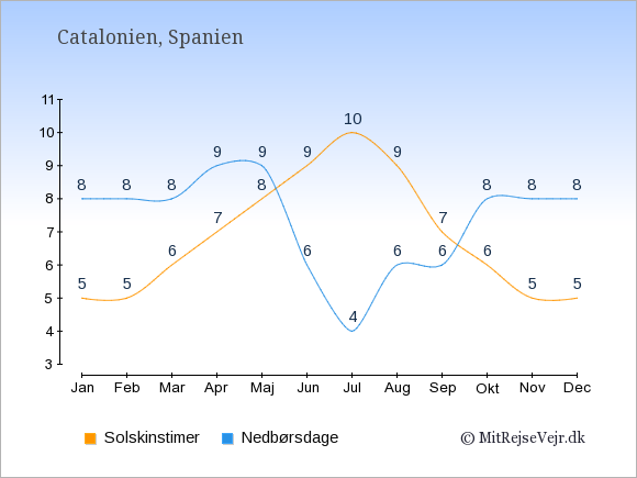 Vejret i Catalonien, solskinstimer og nedbørsdage: Januar:5,8. Februar:5,8. Marts:6,8. April:7,9. Maj:8,9. Juni:9,6. Juli:10,4. August:9,6. September:7,6. Oktober:6,8. November:5,8. December:5,8.