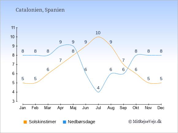 Vejret i Catalonien illustreret ved antal solskinstimer og nedbørsdage: Januar 5;8. Februar 5;8. Marts 6;8. April 7;9. Maj 8;9. Juni 9;6. Juli 10;4. August 9;6. September 7;6. Oktober 6;8. November 5;8. December 5;8.