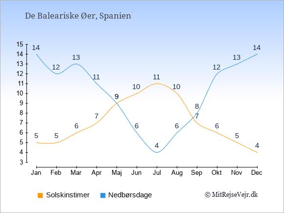 Vejret på De Baleariske Øer, solskinstimer og nedbørsdage: Januar:5,14. Februar:5,12. Marts:6,13. April:7,11. Maj:9,9. Juni:10,6. Juli:11,4. August:10,6. September:7,8. Oktober:6,12. November:5,13. December:4,14.