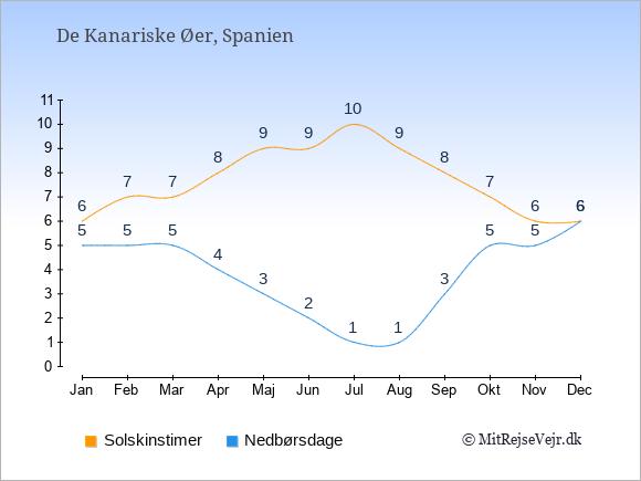 Vejret på De Kanariske Øer illustreret ved antal solskinstimer og nedbørsdage: Januar 6,5. Februar 7,5. Marts 7,5. April 8,4. Maj 9,3. Juni 9,2. Juli 10,1. August 9,1. September 8,3. Oktober 7,5. November 6,5. December 6,6.
