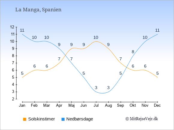 Vejret i La Manga, solskinstimer og nedbørsdage: Januar:5,11. Februar:6,10. Marts:6,10. April:7,9. Maj:9,7. Juni:9,5. Juli:10,3. August:9,3. September:7,5. Oktober:6,8. November:6,10. December:5,11.