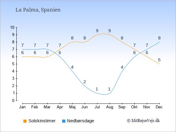Vejret på La Palma, solskinstimer og nedbørsdage: Januar:6,7. Februar:6,7. Marts:6,7. April:7,6. Maj:8,4. Juni:8,2. Juli:9,1. August:9,1. September:8,4. Oktober:7,6. November:6,7. December:5,8.