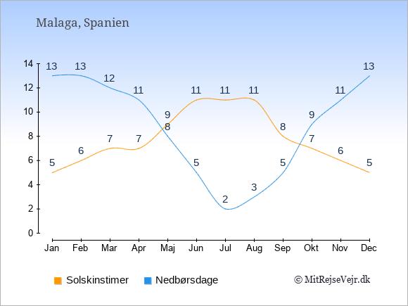 Vejret i Malaga, solskinstimer og nedbørsdage: Januar:5,13. Februar:6,13. Marts:7,12. April:7,11. Maj:9,8. Juni:11,5. Juli:11,2. August:11,3. September:8,5. Oktober:7,9. November:6,11. December:5,13.
