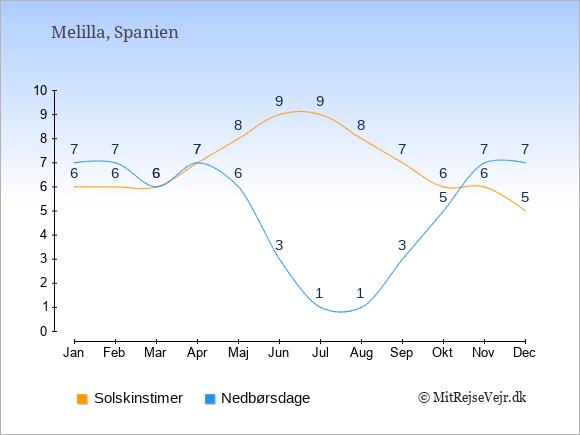 Vejret i Melilla illustreret ved antal solskinstimer og nedbørsdage: Januar 6;7. Februar 6;7. Marts 6;6. April 7;7. Maj 8;6. Juni 9;3. Juli 9;1. August 8;1. September 7;3. Oktober 6;5. November 6;7. December 5;7.
