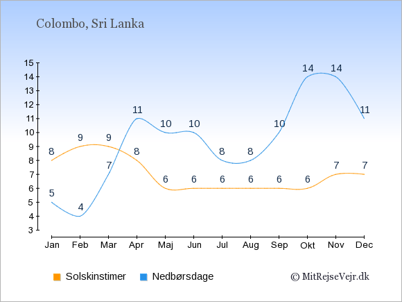 Vejret i Sri Lanka: Solskinstimer og nedbør.