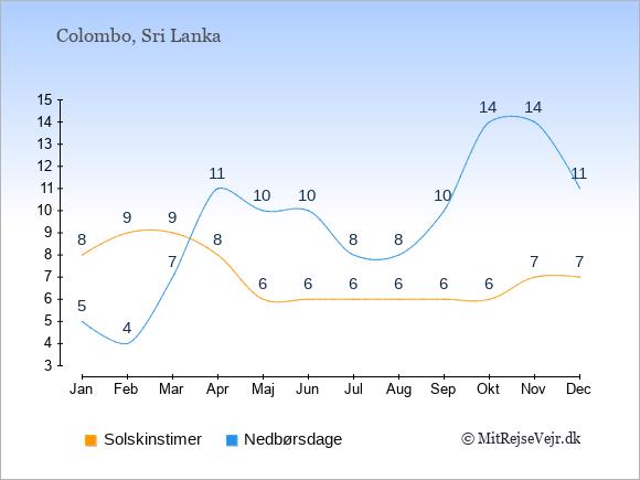 Vejret i Sri Lanka illustreret ved antal solskinstimer og nedbørsdage: Januar 8,5. Februar 9,4. Marts 9,7. April 8,11. Maj 6,10. Juni 6,10. Juli 6,8. August 6,8. September 6,10. Oktober 6,14. November 7,14. December 7,11.