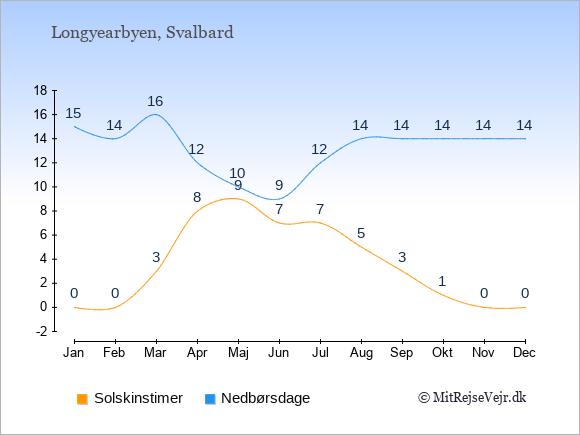 Vejret i Longyearbyen illustreret ved antal solskinstimer og nedbørsdage: Januar 0;15. Februar 0;14. Marts 3;16. April 8;12. Maj 9;10. Juni 7;9. Juli 7;12. August 5;14. September 3;14. Oktober 1;14. November 0;14. December 0;14.