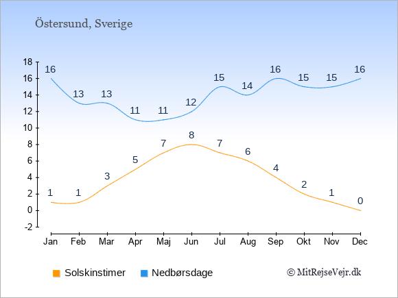 Vejret i Östersund, solskinstimer og nedbørsdage: Januar:1,16. Februar:1,13. Marts:3,13. April:5,11. Maj:7,11. Juni:8,12. Juli:7,15. August:6,14. September:4,16. Oktober:2,15. November:1,15. December:0,16.
