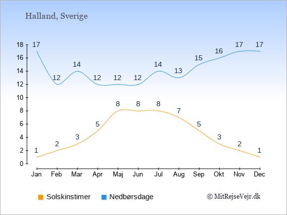Vejret i Halland, solskinstimer og nedbørsdage: Januar:1,17. Februar:2,12. Marts:3,14. April:5,12. Maj:8,12. Juni:8,12. Juli:8,14. August:7,13. September:5,15. Oktober:3,16. November:2,17. December:1,17.