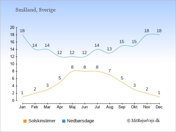 Vejret i Småland, solskinstimer og nedbørsdage: Januar:1,18. Februar:2,14. Marts:3,14. April:5,12. Maj:8,12. Juni:8,12. Juli:8,14. August:7,13. September:5,15. Oktober:3,15. November:2,18. December:1,18.