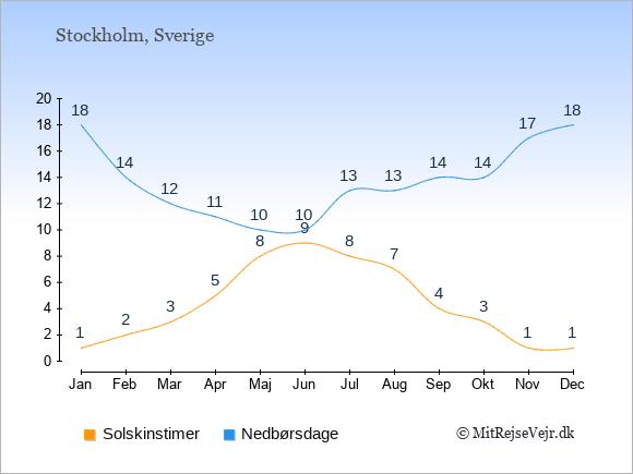 Vejret i Sverige illustreret ved antal solskinstimer og nedbørsdage: Januar 1;18. Februar 2;14. Marts 3;12. April 5;11. Maj 8;10. Juni 9;10. Juli 8;13. August 7;13. September 4;14. Oktober 3;14. November 1;17. December 1;18.