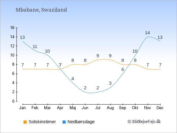 Vejret i Swaziland illustreret ved antal solskinstimer og nedbørsdage: Januar 7;13. Februar 7;11. Marts 7;10. April 7;7. Maj 8;4. Juni 8;2. Juli 9;2. August 9;3. September 8;6. Oktober 8;10. November 7;14. December 7;13.