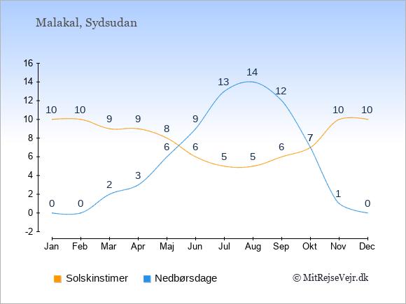 Vejret i Malakal illustreret ved antal solskinstimer og nedbørsdage: Januar 10;0. Februar 10;0. Marts 9;2. April 9;3. Maj 8;6. Juni 6;9. Juli 5;13. August 5;14. September 6;12. Oktober 7;7. November 10;1. December 10;0.