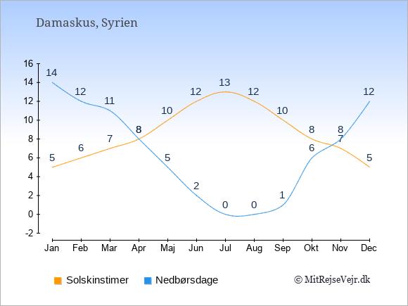 Vejret i Syrien illustreret ved antal solskinstimer og nedbørsdage: Januar 5;14. Februar 6;12. Marts 7;11. April 8;8. Maj 10;5. Juni 12;2. Juli 13;0. August 12;0. September 10;1. Oktober 8;6. November 7;8. December 5;12.
