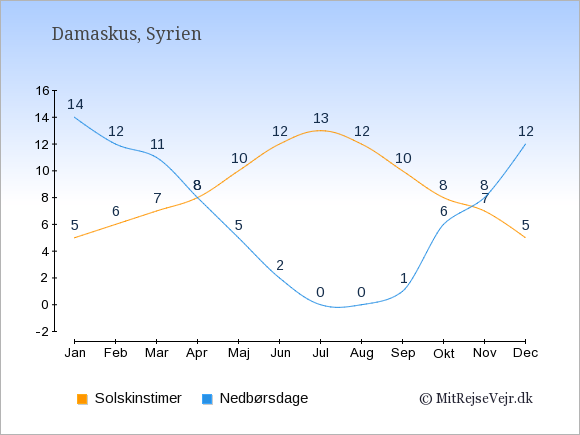 Vejret i Syrien: Solskinstimer og nedbør.