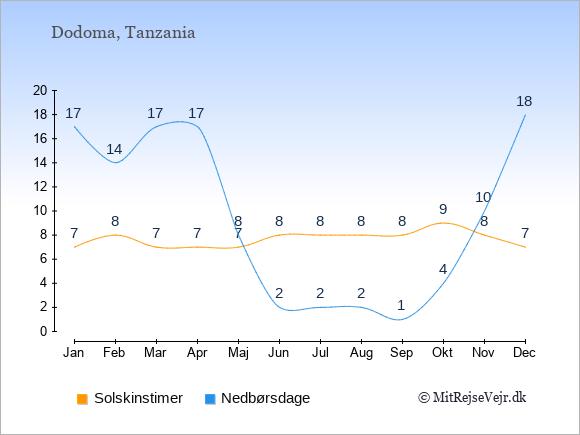 Vejret i Tanzania illustreret ved antal solskinstimer og nedbørsdage: Januar 7;17. Februar 8;14. Marts 7;17. April 7;17. Maj 7;8. Juni 8;2. Juli 8;2. August 8;2. September 8;1. Oktober 9;4. November 8;10. December 7;18.