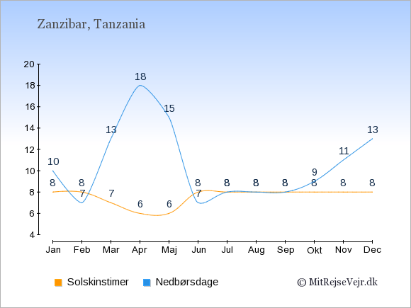Vejret i Zanzibar, solskinstimer og nedbørsdage: Januar:8,10. Februar:8,7. Marts:7,13. April:6,18. Maj:6,15. Juni:8,7. Juli:8,8. August:8,8. September:8,8. Oktober:8,9. November:8,11. December:8,13.