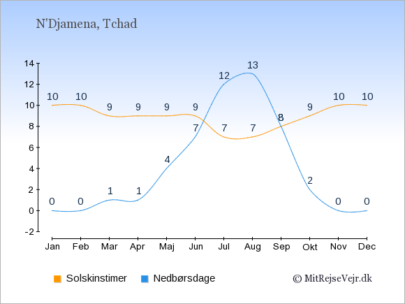 Vejret i Tchad illustreret ved antal solskinstimer og nedbørsdage: Januar 10;0. Februar 10;0. Marts 9;1. April 9;1. Maj 9;4. Juni 9;7. Juli 7;12. August 7;13. September 8;8. Oktober 9;2. November 10;0. December 10;0.