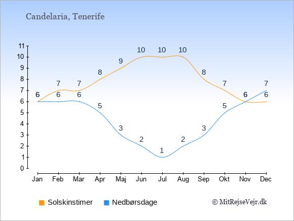 Vejret i Candelaria illustreret ved antal solskinstimer og nedbørsdage: Januar 6,6. Februar 7,6. Marts 7,6. April 8,5. Maj 9,3. Juni 10,2. Juli 10,1. August 10,2. September 8,3. Oktober 7,5. November 6,6. December 6,7.