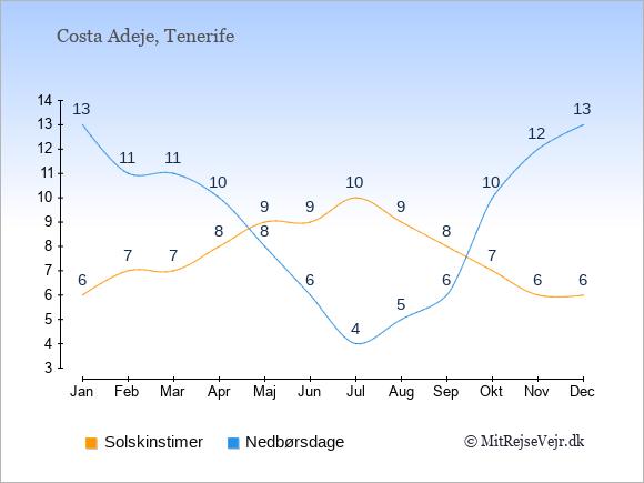 Vejret i Costa Adeje illustreret ved antal solskinstimer og nedbørsdage: Januar 6,13. Februar 7,11. Marts 7,11. April 8,10. Maj 9,8. Juni 9,6. Juli 10,4. August 9,5. September 8,6. Oktober 7,10. November 6,12. December 6,13.