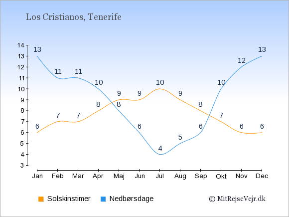 Vejret i Los Cristianos illustreret ved antal solskinstimer og nedbørsdage: Januar 6,13. Februar 7,11. Marts 7,11. April 8,10. Maj 9,8. Juni 9,6. Juli 10,4. August 9,5. September 8,6. Oktober 7,10. November 6,12. December 6,13.