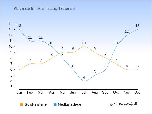 Vejret i Playa de las Americas illustreret ved antal solskinstimer og nedbørsdage: Januar 6,13. Februar 7,11. Marts 7,11. April 8,10. Maj 9,8. Juni 9,6. Juli 10,4. August 9,5. September 8,6. Oktober 7,10. November 6,12. December 6,13.