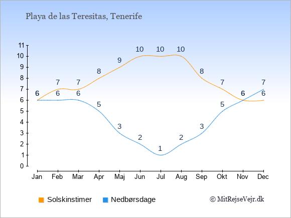 Vejret i Playa de las Teresitas illustreret ved antal solskinstimer og nedbørsdage: Januar 6;6. Februar 7;6. Marts 7;6. April 8;5. Maj 9;3. Juni 10;2. Juli 10;1. August 10;2. September 8;3. Oktober 7;5. November 6;6. December 6;7.