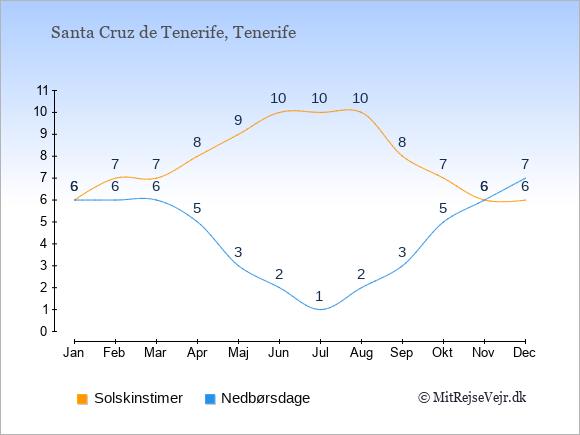 Vejret i Santa Cruz de Tenerife illustreret ved antal solskinstimer og nedbørsdage: Januar 6;6. Februar 7;6. Marts 7;6. April 8;5. Maj 9;3. Juni 10;2. Juli 10;1. August 10;2. September 8;3. Oktober 7;5. November 6;6. December 6;7.