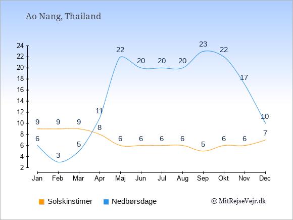 Vejret i Ao Nang illustreret ved antal solskinstimer og nedbørsdage: Januar 9,6. Februar 9,3. Marts 9,5. April 8,11. Maj 6,22. Juni 6,20. Juli 6,20. August 6,20. September 5,23. Oktober 6,22. November 6,17. December 7,10.