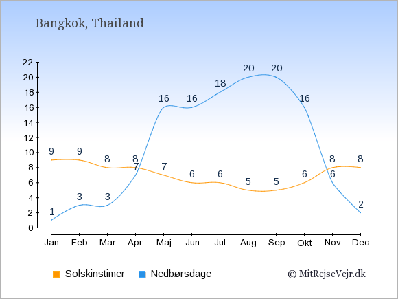 Vejret i Thailand illustreret ved antal solskinstimer og nedbørsdage: Januar 9,1. Februar 9,3. Marts 8,3. April 8,7. Maj 7,16. Juni 6,16. Juli 6,18. August 5,20. September 5,20. Oktober 6,16. November 8,6. December 8,2.