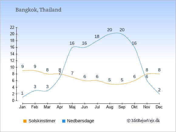 Vejret i Thailand: Solskinstimer og nedbør.