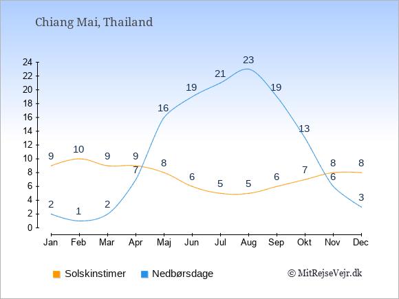 Vejret i Chiang Mai, solskinstimer og nedbørsdage: Januar:9,2. Februar:10,1. Marts:9,2. April:9,7. Maj:8,16. Juni:6,19. Juli:5,21. August:5,23. September:6,19. Oktober:7,13. November:8,6. December:8,3.