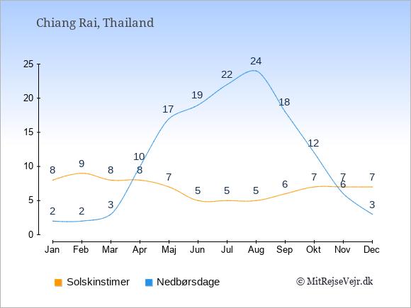 Vejret i Chiang Rai, solskinstimer og nedbørsdage: Januar:8,2. Februar:9,2. Marts:8,3. April:8,10. Maj:7,17. Juni:5,19. Juli:5,22. August:5,24. September:6,18. Oktober:7,12. November:7,6. December:7,3.
