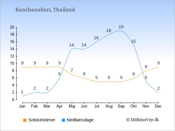 Vejret i Kanchanaburi illustreret ved antal solskinstimer og nedbørsdage: Januar 9;1. Februar 9;2. Marts 9;2. April 9;6. Maj 7;14. Juni 6;14. Juli 5;16. August 5;18. September 5;19. Oktober 6;15. November 8;5. December 9;2.