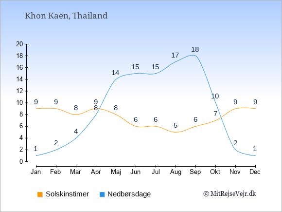 Vejret i Khon Kaen, solskinstimer og nedbørsdage: Januar:9,1. Februar:9,2. Marts:8,4. April:9,8. Maj:8,14. Juni:6,15. Juli:6,15. August:5,17. September:6,18. Oktober:7,10. November:9,2. December:9,1.