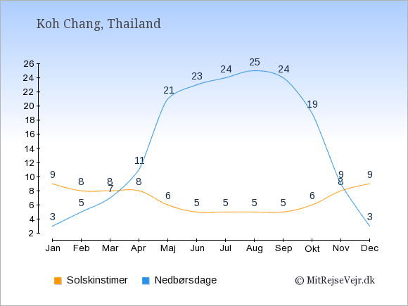 Vejret på Koh Chang, solskinstimer og nedbørsdage: Januar:9,3. Februar:8,5. Marts:8,7. April:8,11. Maj:6,21. Juni:5,23. Juli:5,24. August:5,25. September:5,24. Oktober:6,19. November:8,9. December:9,3.