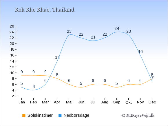 Vejret på Koh Kho Khao, solskinstimer og nedbørsdage: Januar:9,5. Februar:9,4. Marts:9,6. April:8,14. Maj:6,23. Juni:5,22. Juli:6,21. August:6,22. September:5,24. Oktober:6,23. November:6,16. December:8,7.