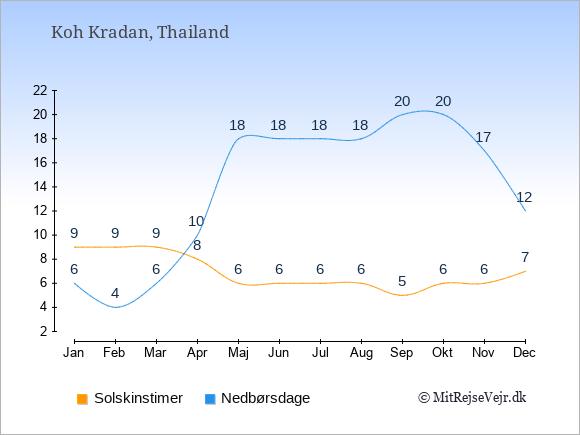 Vejret på Koh Kradan, solskinstimer og nedbørsdage: Januar:9,6. Februar:9,4. Marts:9,6. April:8,10. Maj:6,18. Juni:6,18. Juli:6,18. August:6,18. September:5,20. Oktober:6,20. November:6,17. December:7,12.