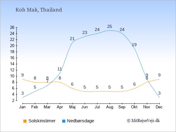 Vejret på Koh Mak, solskinstimer og nedbørsdage: Januar:9,3. Februar:8,5. Marts:8,7. April:8,11. Maj:6,21. Juni:5,23. Juli:5,24. August:5,25. September:5,24. Oktober:6,19. November:8,9. December:9,3.