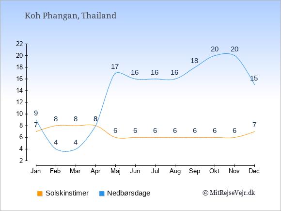 Vejret på Koh Phangan, solskinstimer og nedbørsdage: Januar:7,9. Februar:8,4. Marts:8,4. April:8,8. Maj:6,17. Juni:6,16. Juli:6,16. August:6,16. September:6,18. Oktober:6,20. November:6,20. December:7,15.