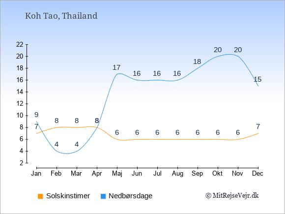 Vejret på Koh Tao, solskinstimer og nedbørsdage: Januar:7,9. Februar:8,4. Marts:8,4. April:8,8. Maj:6,17. Juni:6,16. Juli:6,16. August:6,16. September:6,18. Oktober:6,20. November:6,20. December:7,15.