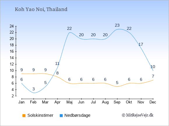 Vejret på Koh Yao Noi, solskinstimer og nedbørsdage: Januar:9,6. Februar:9,3. Marts:9,5. April:8,11. Maj:6,22. Juni:6,20. Juli:6,20. August:6,20. September:5,23. Oktober:6,22. November:6,17. December:7,10.