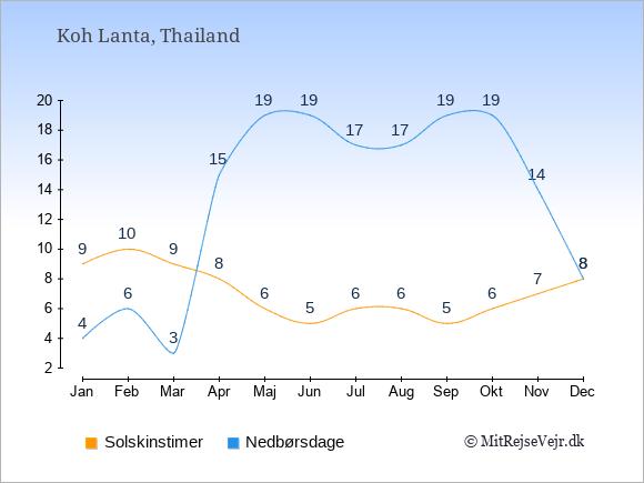 Vejret på Koh Lanta illustreret ved antal solskinstimer og nedbørsdage: Januar 9;4. Februar 10;6. Marts 9;3. April 8;15. Maj 6;19. Juni 5;19. Juli 6;17. August 6;17. September 5;19. Oktober 6;19. November 7;14. December 8;8.
